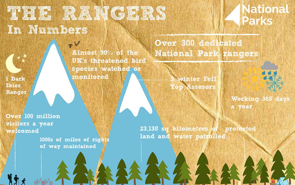 Facts about the National Park Rangers
